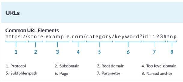 السيو بالمختصر المفيد كيفية تحسين الموقع لمحركات البحث 4