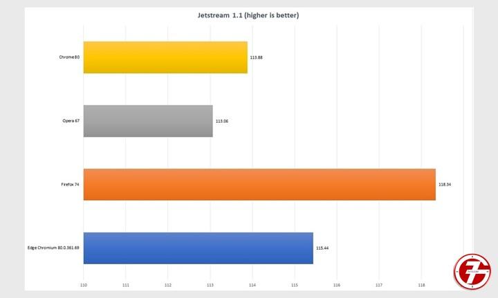 Chrome و Edge و Firefox و Opera افضل متصفح إنترنت لهذا العام 3