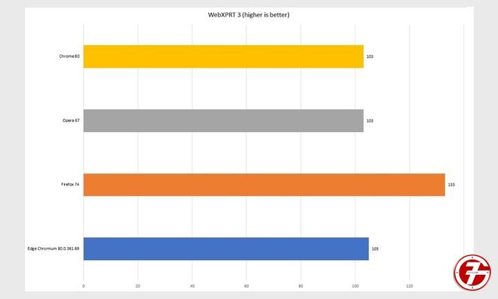 Chrome و Edge و Firefox و Opera افضل متصفح إنترنت لهذا العام 6