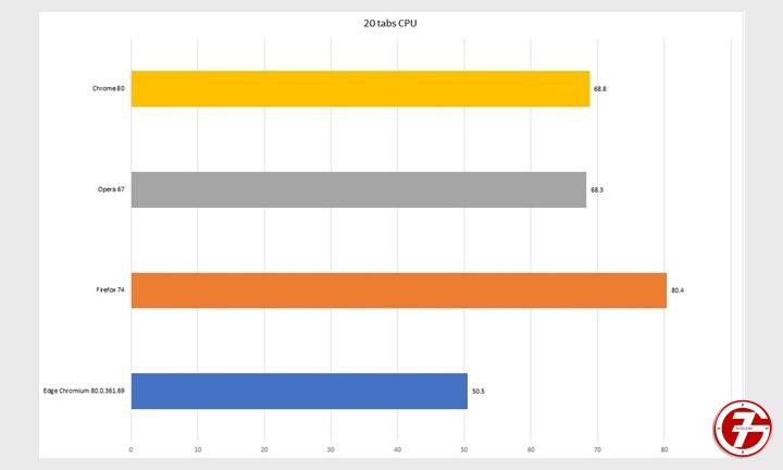 Chrome و Edge و Firefox و Opera افضل متصفح إنترنت لهذا العام 7