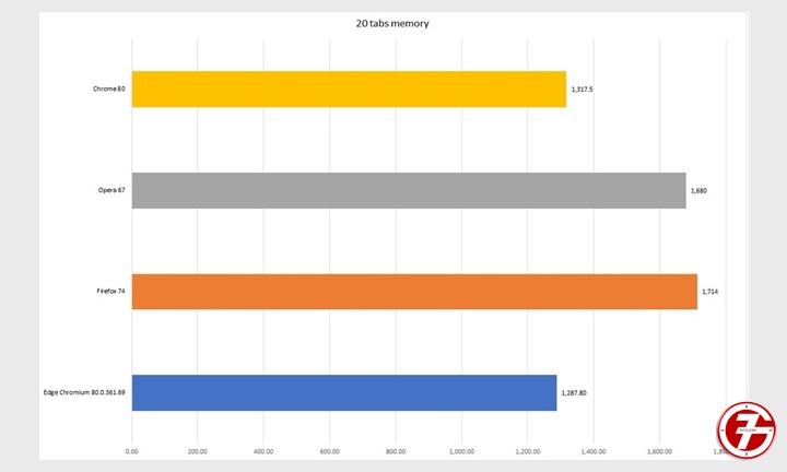 Chrome و Edge و Firefox و Opera افضل متصفح إنترنت لهذا العام 8